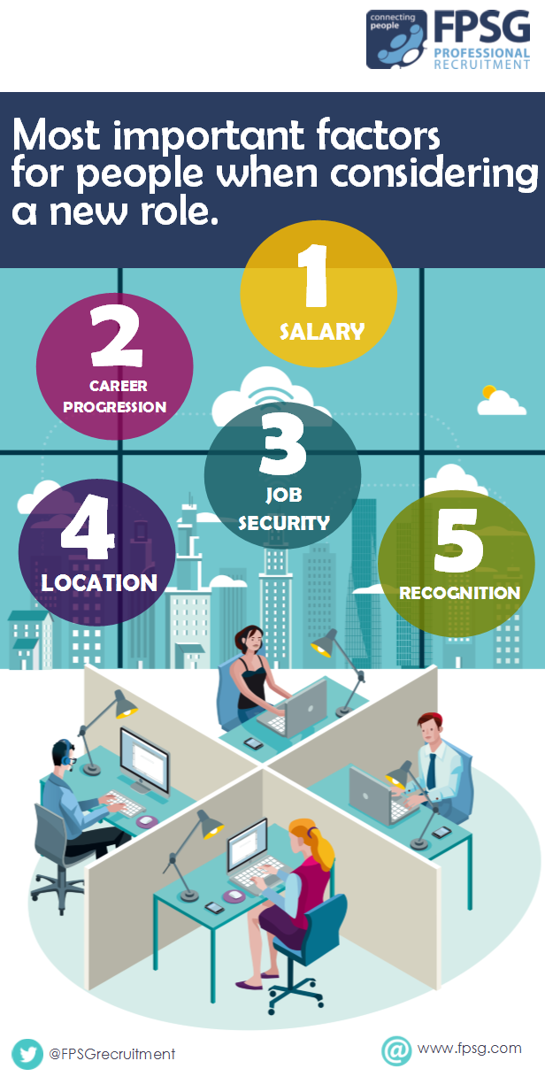 Most important factors for people when considering a new role.