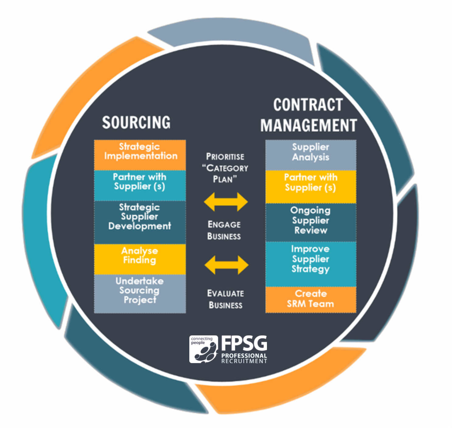 Procurement Sourcing Model - FPSG Specialist Recruitment | Glasgow